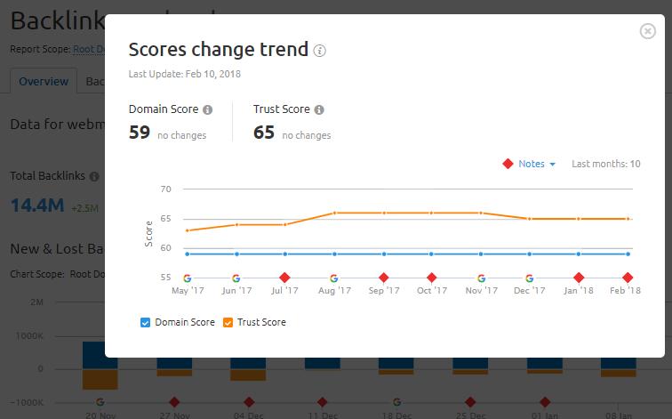 Trust Score